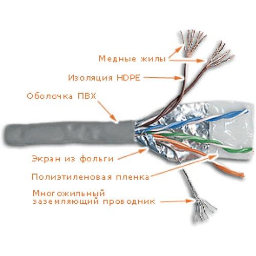 Кабель FTP патч-кордовый, 4 пары, Кат. 5e, белый, 305м в кат., LANMASTER LAN-5EFTP-PT-WH