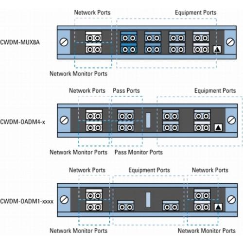 Модуль Single Fiber 4-channel Multiplexer/Demultiplexer