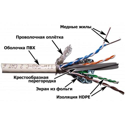 Кабель SFTP, 4 пары, Кат. 6, белый, 305м в кат., LANMASTER LAN-6ESFTP-WH